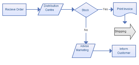 business-process-flowchart